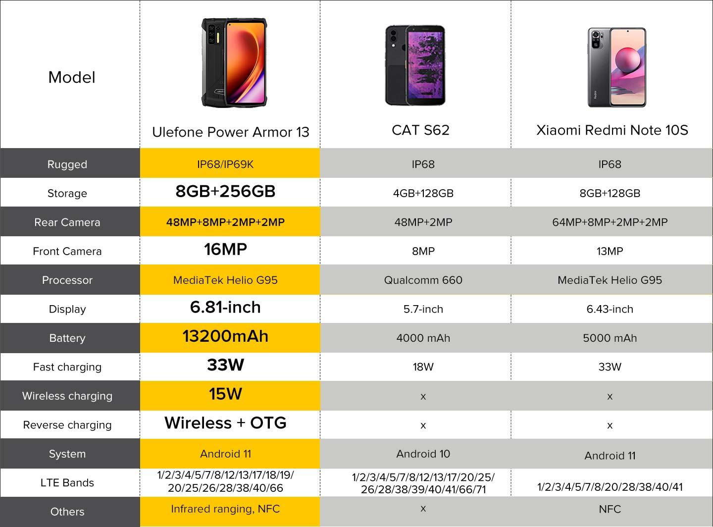 Buy Ulefone power armor 13